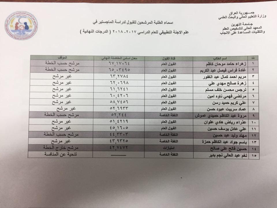 اعلان للطلبة المتقدمين للدراسات العليا في المعهد